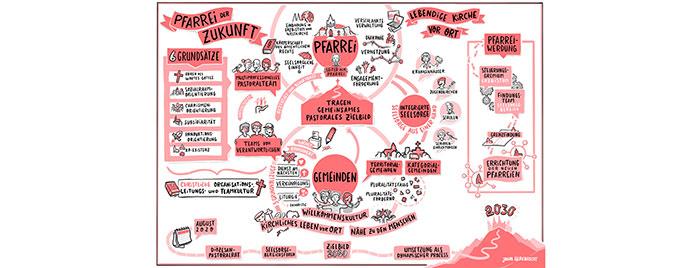 """Grafik """"Pfarrei der Zukunft"""" © Jonas Heidbrecht, Quelle: erzbistum-koeln.de"""